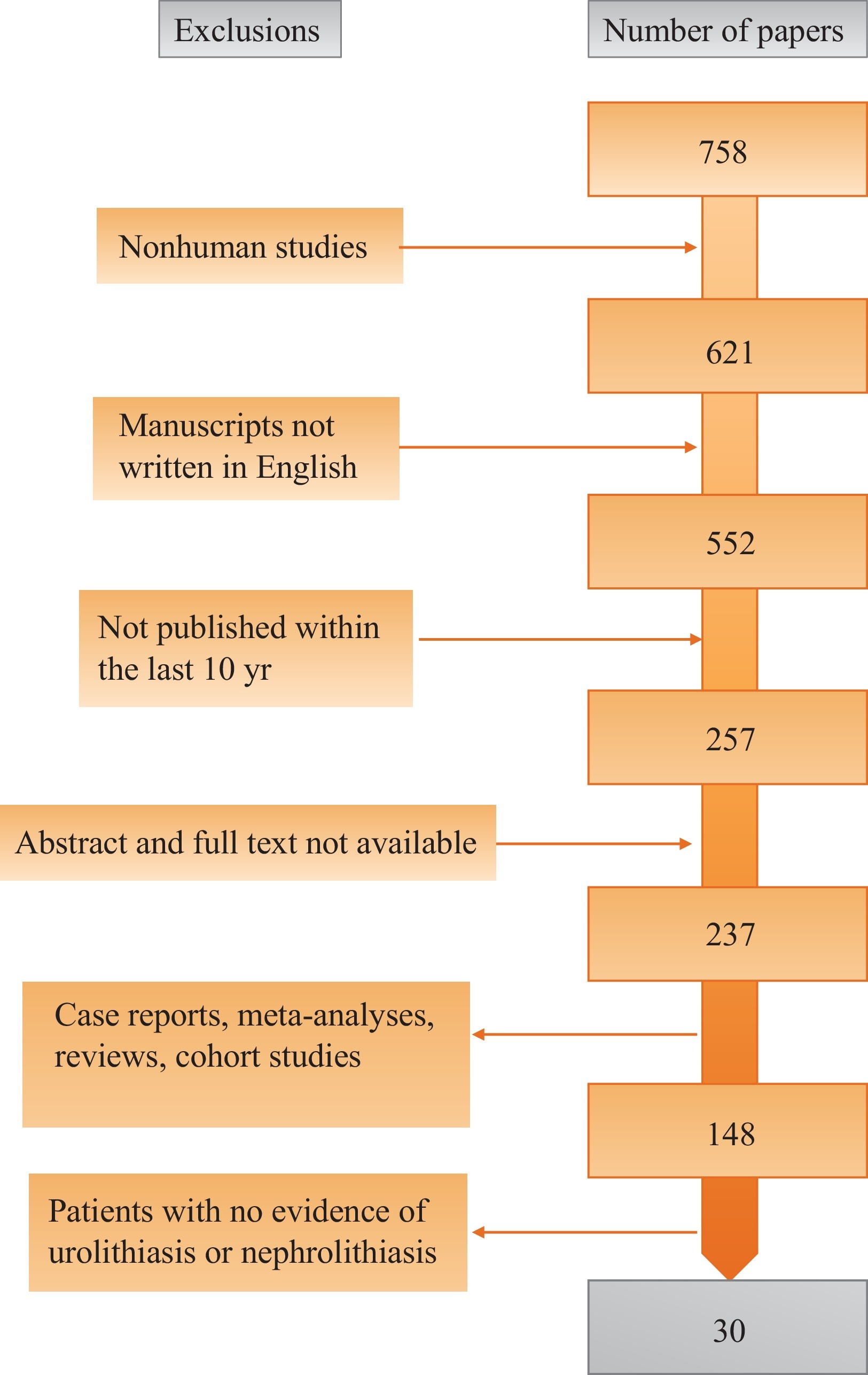Genetic risk factors for idiopathic urolithiasis a systematic view hi res nvjuhfo Choice Image